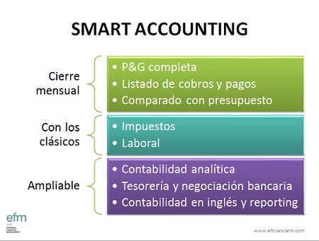 Smart Accounting - Contabilidad externalizada